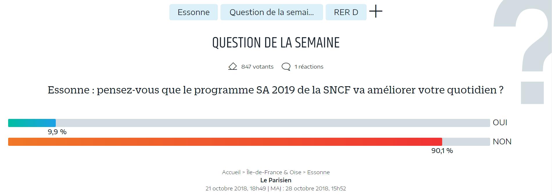 Sondages : moins de 10% des répondants croient que le SA 2019 va améliorer leur quotidien!