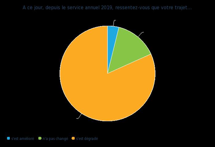 RER D – Voici les résultats du sondage sur le ressenti des voyageurs